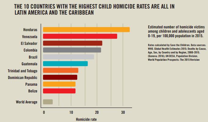 Colombia: El cuarto país del mundo donde más asesinan niños
